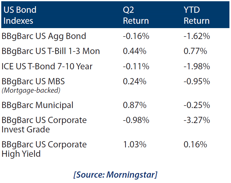 US Bond Indexes 2018