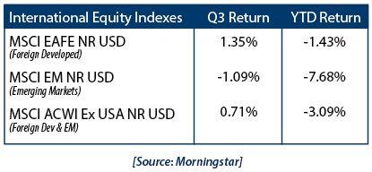 International Equity Indexes 102218