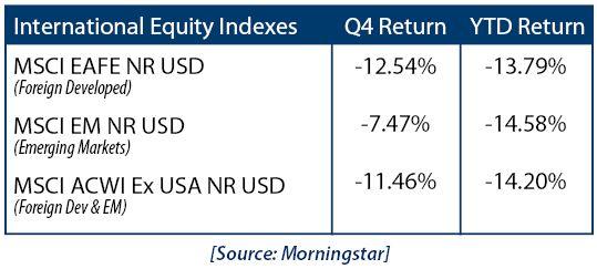 International Equity Indexes 12819