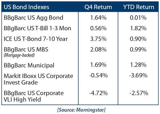 US Bond Indexes 12819