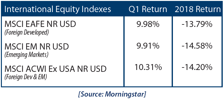 International Equity Indexes Chart April 2019