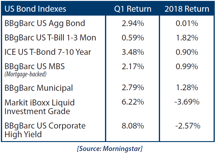 US Bond Indexes Chart April 2019