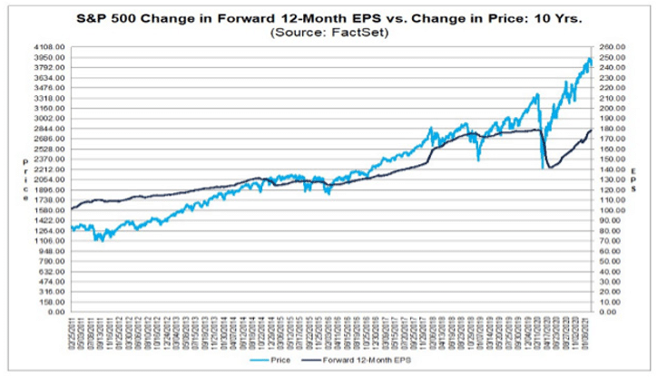 graph depicting S&P 500 performance