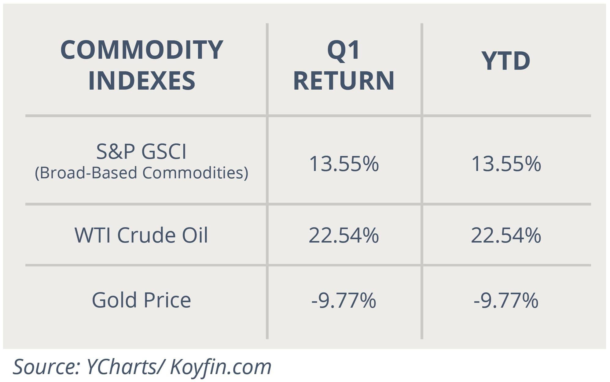 Commodity Indexes April 2021