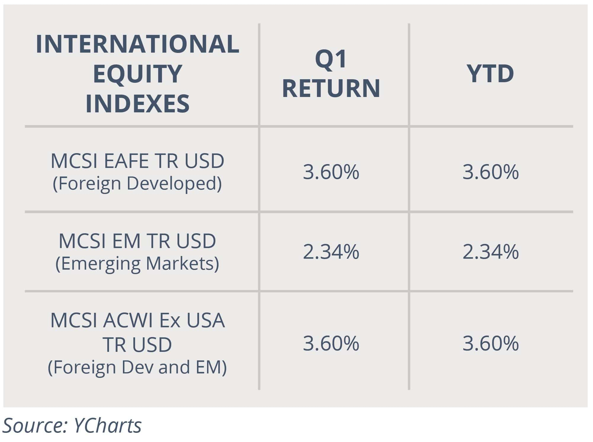 International Equity Indexes April 2021