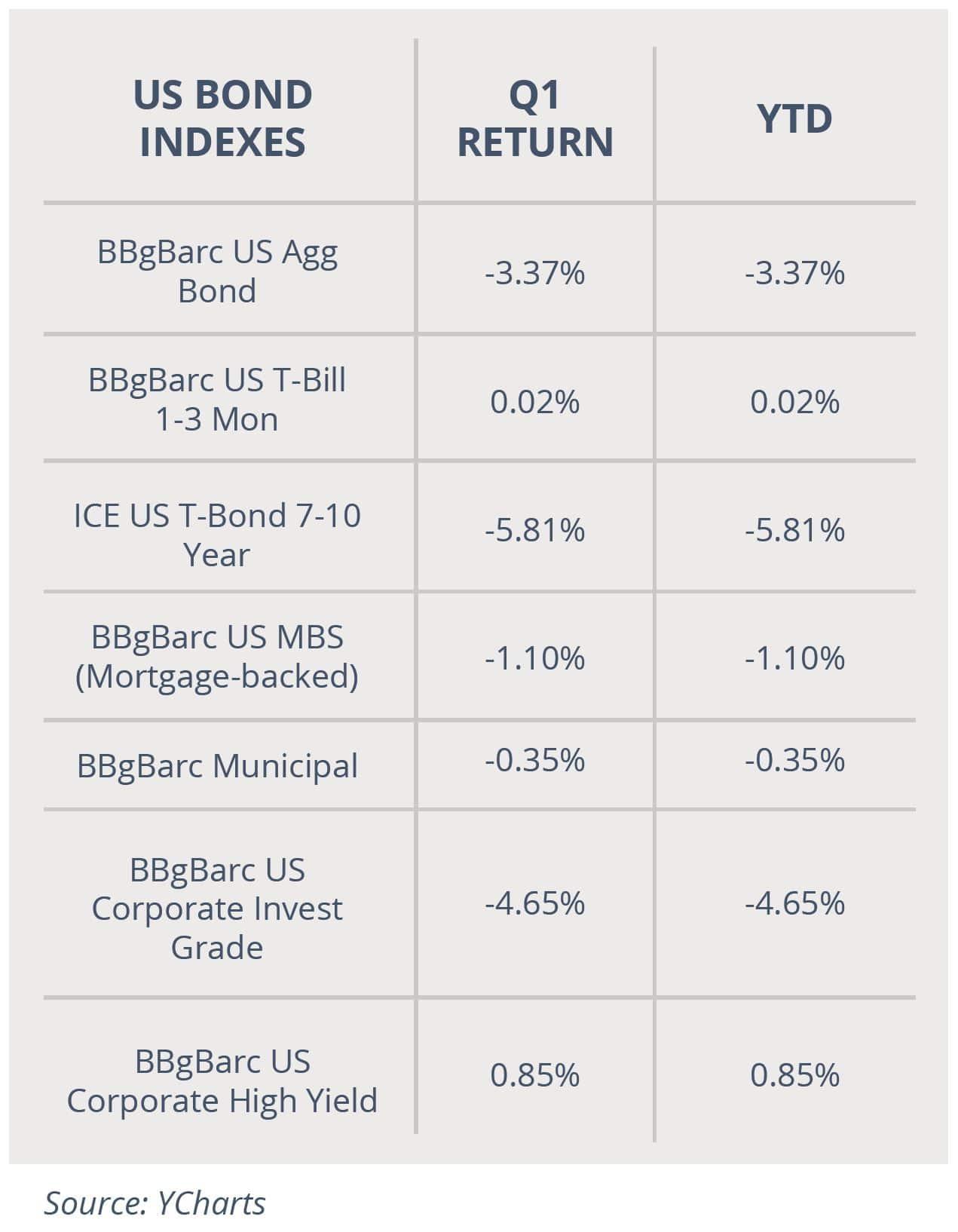 US Bond Indexes April 2021
