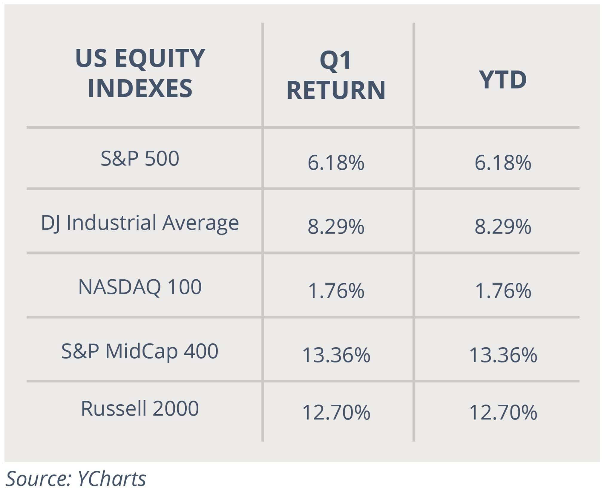 US Equity Indexes